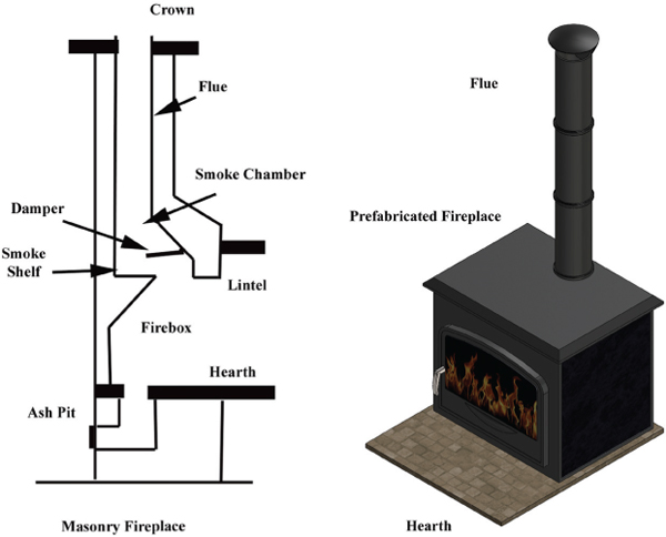 Subrogation Matters Fireplace Installation And