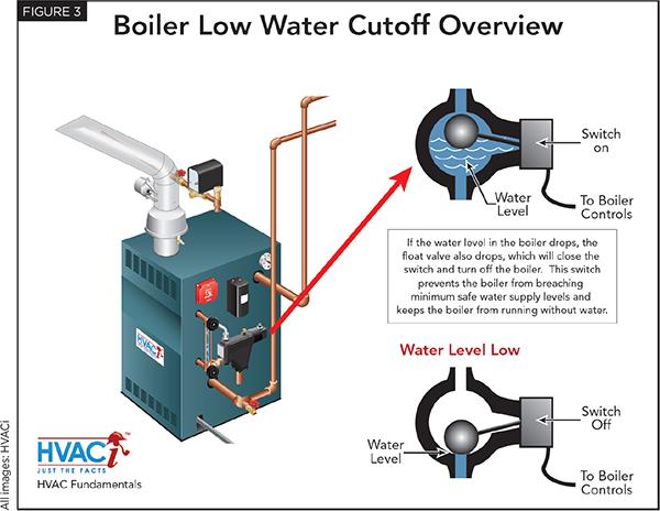 Low Water Cutoff Archives - HVAC Investigators